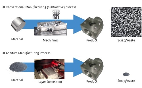 Traditional Manufacturing Replaced By 3D Printing